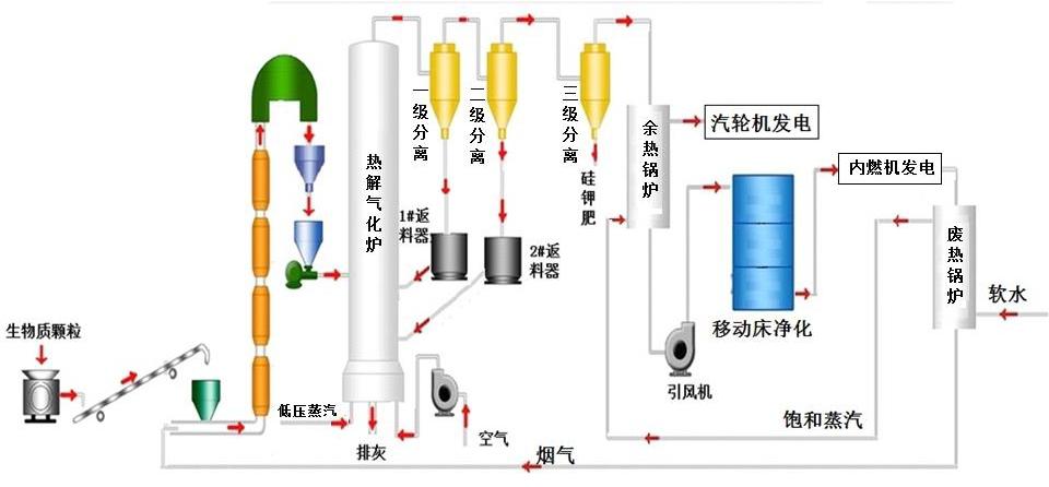 生物质热解气化发电技术