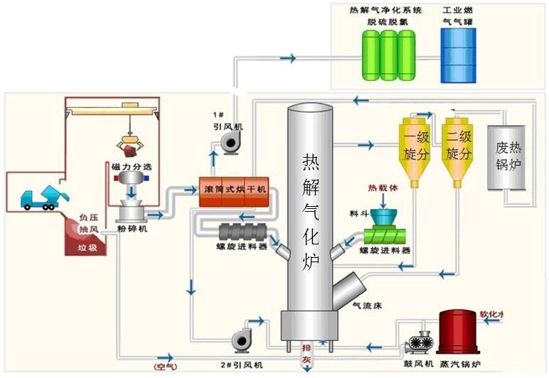 新型垃圾热解气化发电技术